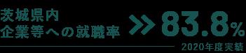 茨城県内企業等への就職率83.8%